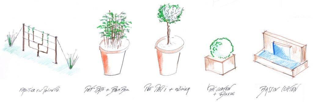 croquis des différents massifs pour la réalisation d'un jardin